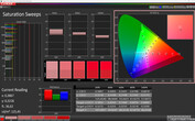 CalMAN: Colour saturation - vivid colour profile, DCI P3 target colour space