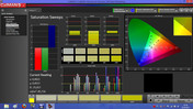 Calman 5.1 software: verzadiging sweeps
