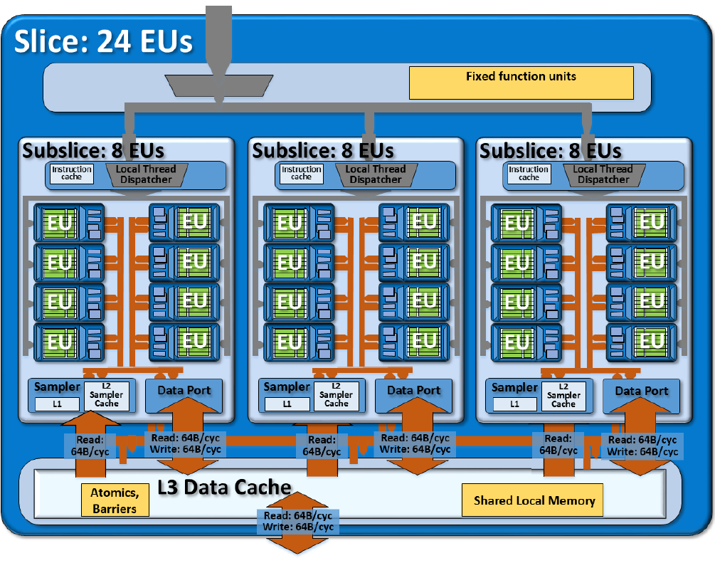 Intel HD Graphics 530 - Notebookcheck nl